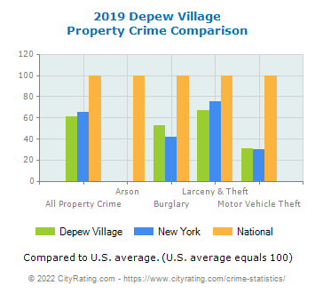 Depew Village Property Crime vs. State and National Comparison