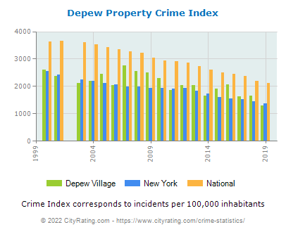 Depew Village Property Crime vs. State and National Per Capita