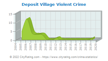 Deposit Village Crime Statistics: New York (NY) - CityRating.deposit village