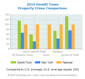 Dewitt Town Property Crime vs. State and National Comparison