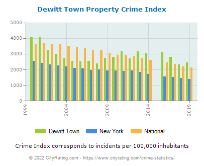 Dewitt Town Property Crime vs. State and National Per Capita