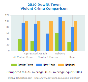 Dewitt Town Violent Crime vs. State and National Comparison