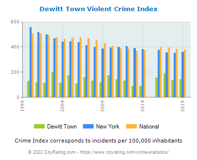Dewitt Town Violent Crime vs. State and National Per Capita