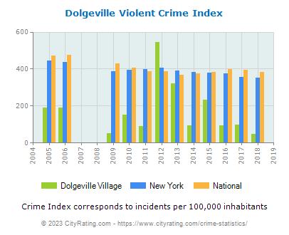 Dolgeville Village Crime Statistics: New York (NY) - CityRating.dolgeville village