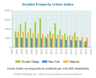 Dryden Village Property Crime vs. State and National Per Capita