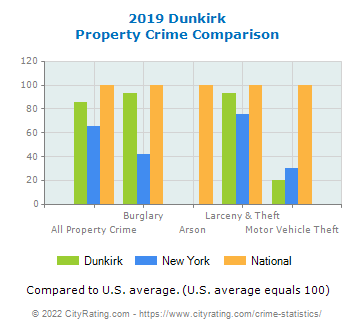 Dunkirk Property Crime vs. State and National Comparison