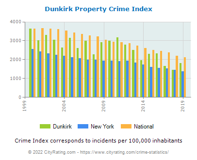 Dunkirk Property Crime vs. State and National Per Capita
