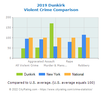 Dunkirk Violent Crime vs. State and National Comparison
