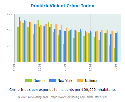 Dunkirk Violent Crime vs. State and National Per Capita