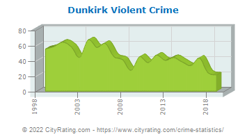 Dunkirk Violent Crime