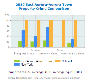 East Aurora-Aurora Town Property Crime vs. State and National Comparison