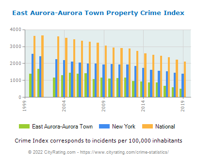 East Aurora-Aurora Town Property Crime vs. State and National Per Capita