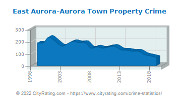 East Aurora-Aurora Town Property Crime