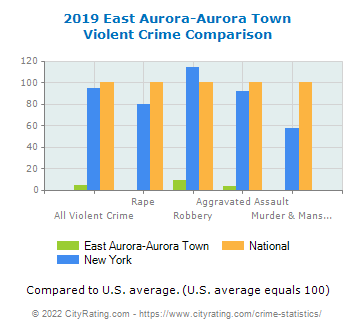 East Aurora-Aurora Town Violent Crime vs. State and National Comparison