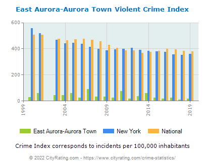 East Aurora-Aurora Town Violent Crime vs. State and National Per Capita