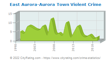 East Aurora-Aurora Town Violent Crime