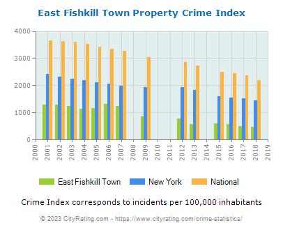 East Fishkill Town Crime Statistics: New York (NY) - CityRating.east fishkill town