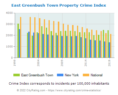 East Greenbush Town Propertyeast greenbush town