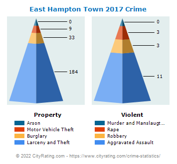 East Hampton Town Crime 2017