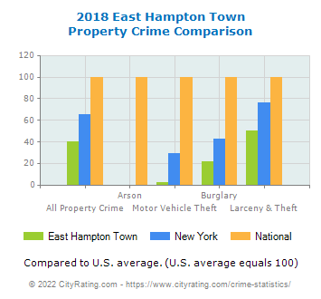 East Hampton Town Property Crime vs. State and National Comparison