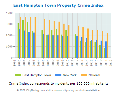 East Hampton Town Property Crime vs. State and National Per Capita