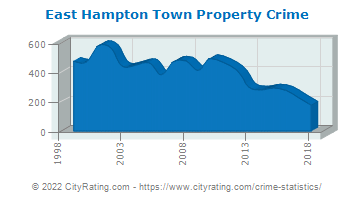 East Hampton Town Property Crime