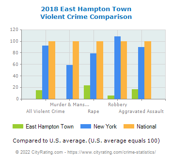 East Hampton Town Violent Crime vs. State and National Comparison