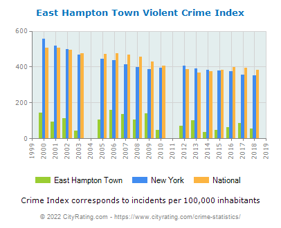 East Hampton Town Violent Crime vs. State and National Per Capita