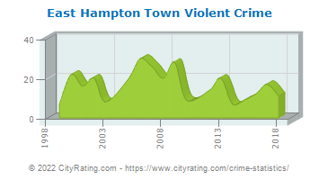 East Hampton Town Violent Crime
