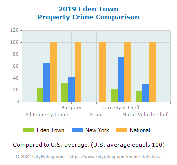 Eden Town Property Crime vs. State and National Comparison