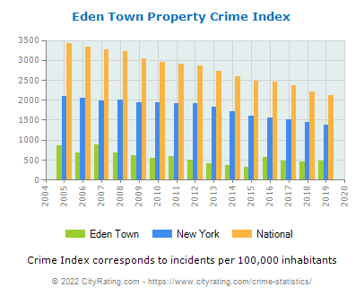 Eden Town Property Crime vs. State and National Per Capita