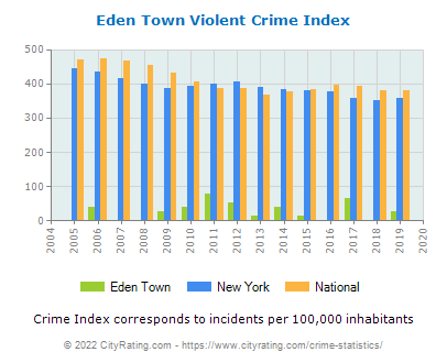 Eden Town Violent Crime vs. State and National Per Capita