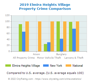 Elmira Heights Village Property Crime vs. State and National Comparison