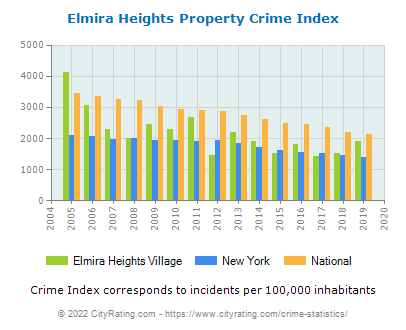Elmira Heights Village Property Crime vs. State and National Per Capita