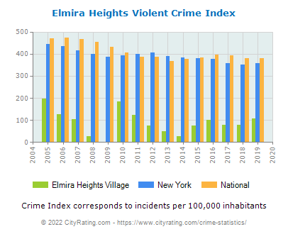 Elmira Heights Village Violent Crime vs. State and National Per Capita