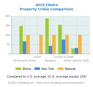 Elmira Property Crime vs. State and National Comparison