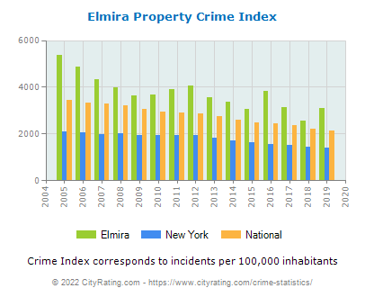 Elmira Property Crime vs. State and National Per Capita