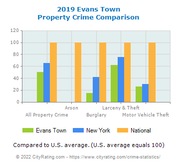 Evans Town Property Crime vs. State and National Comparison
