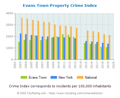 Evans Town Property Crime vs. State and National Per Capita