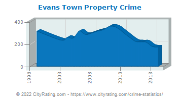 Evans Town Property Crime