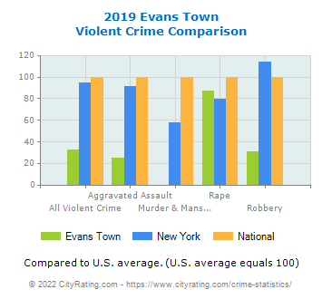 Evans Town Violent Crime vs. State and National Comparison