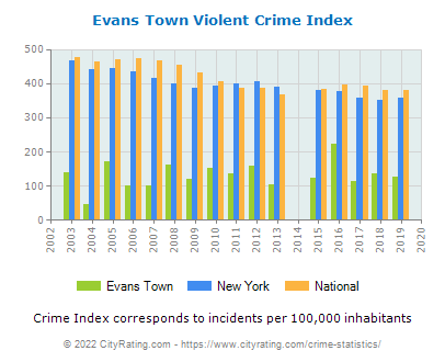 Evans Town Violent Crime vs. State and National Per Capita