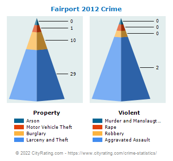 Fairport Village Crime 2012