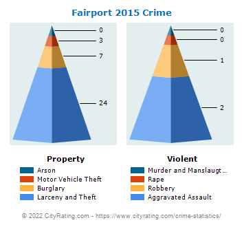 Fairport Village Crime 2015