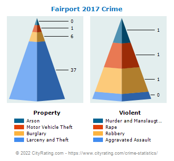 Fairport Village Crime 2017