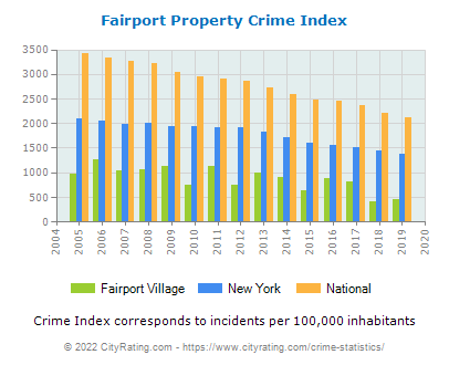 Fairport Village Property Crime vs. State and National Per Capita