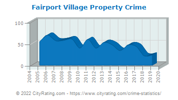 Fairport Village Property Crime
