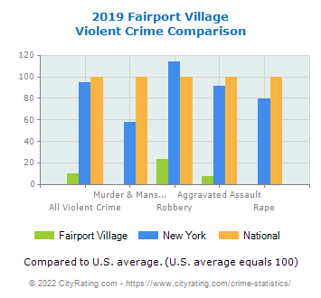 Fairport Village Violent Crime vs. State and National Comparison
