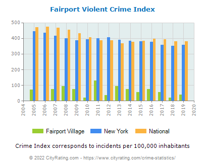Fairport Village Violent Crime vs. State and National Per Capita