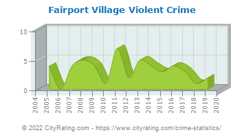 Fairport Village Violent Crime